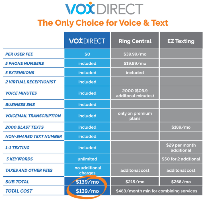 VoxDirect features and prices